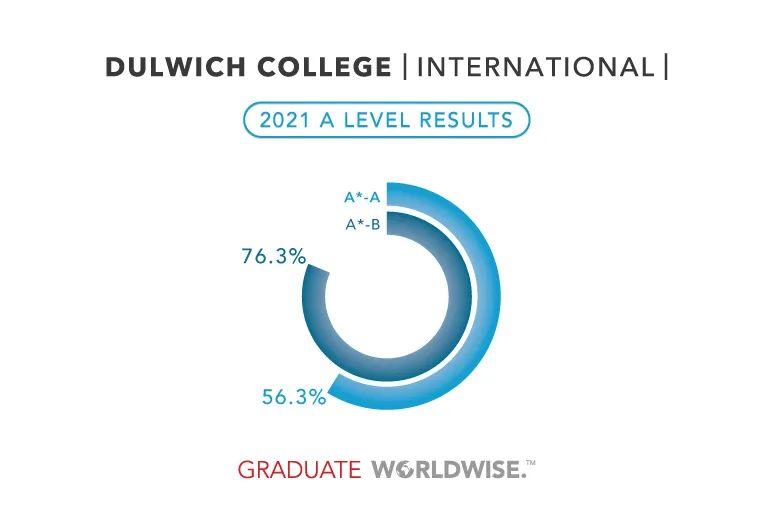 Dulwich International High Schools A Level Results 2021
