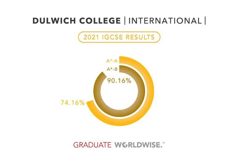 Dulwich College International IGCSE Results 2020