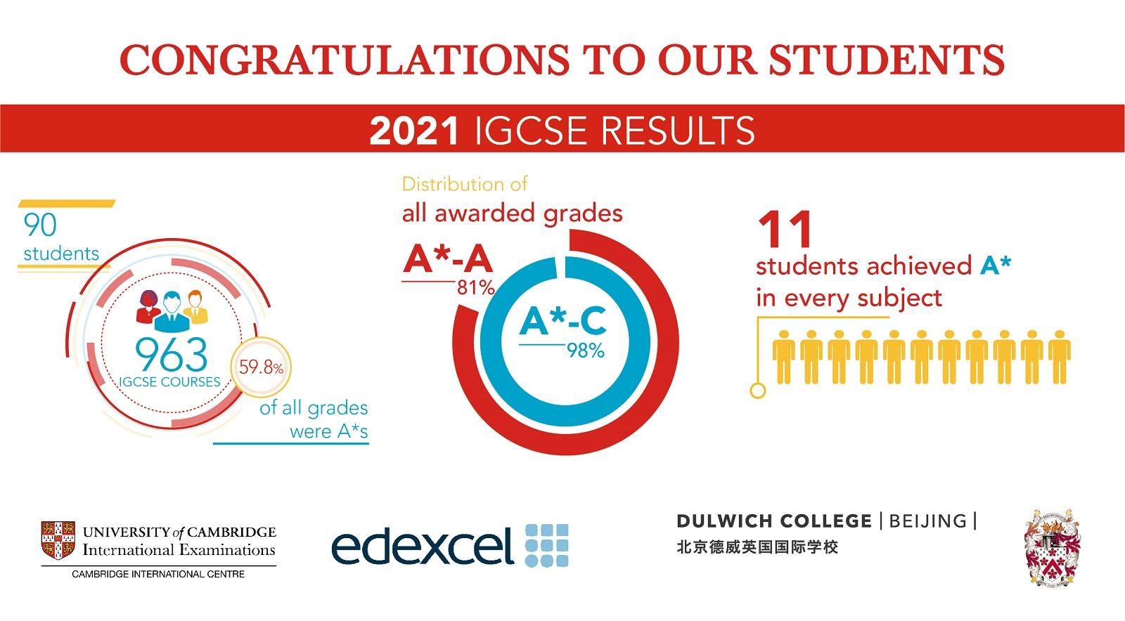 IGCSE成绩2021