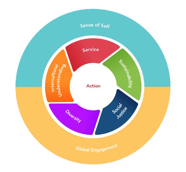 Global Citzenship wheel