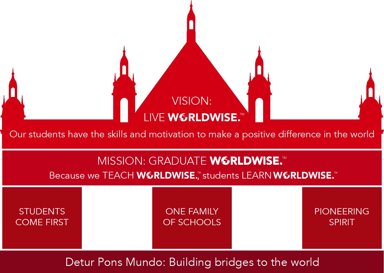 worldwise-dci-vision-tm