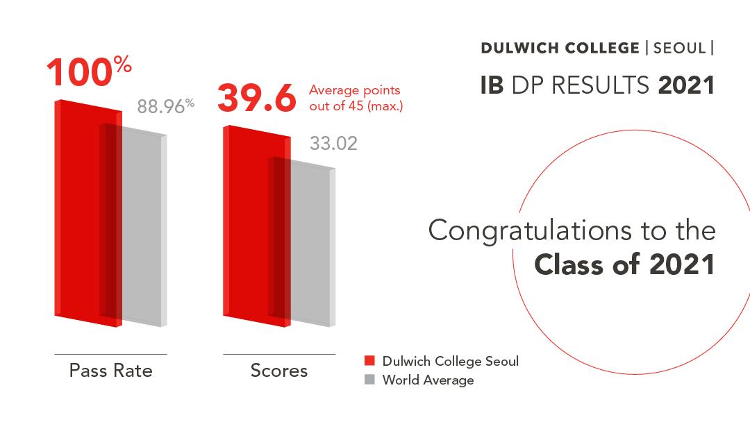 dcsl-ib-result-2021-210707-v2