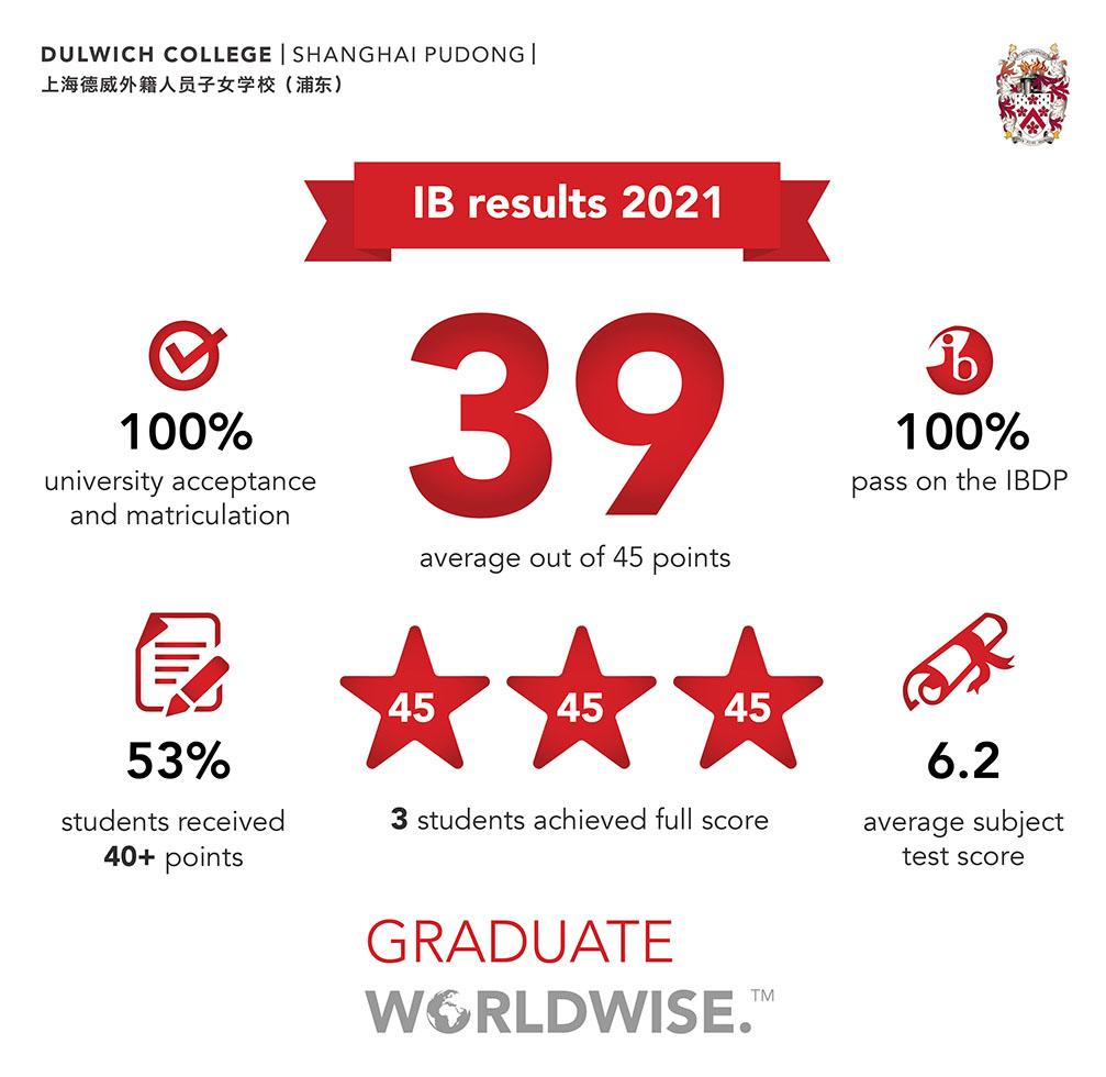 ib-results-2021-dcspd-final-en