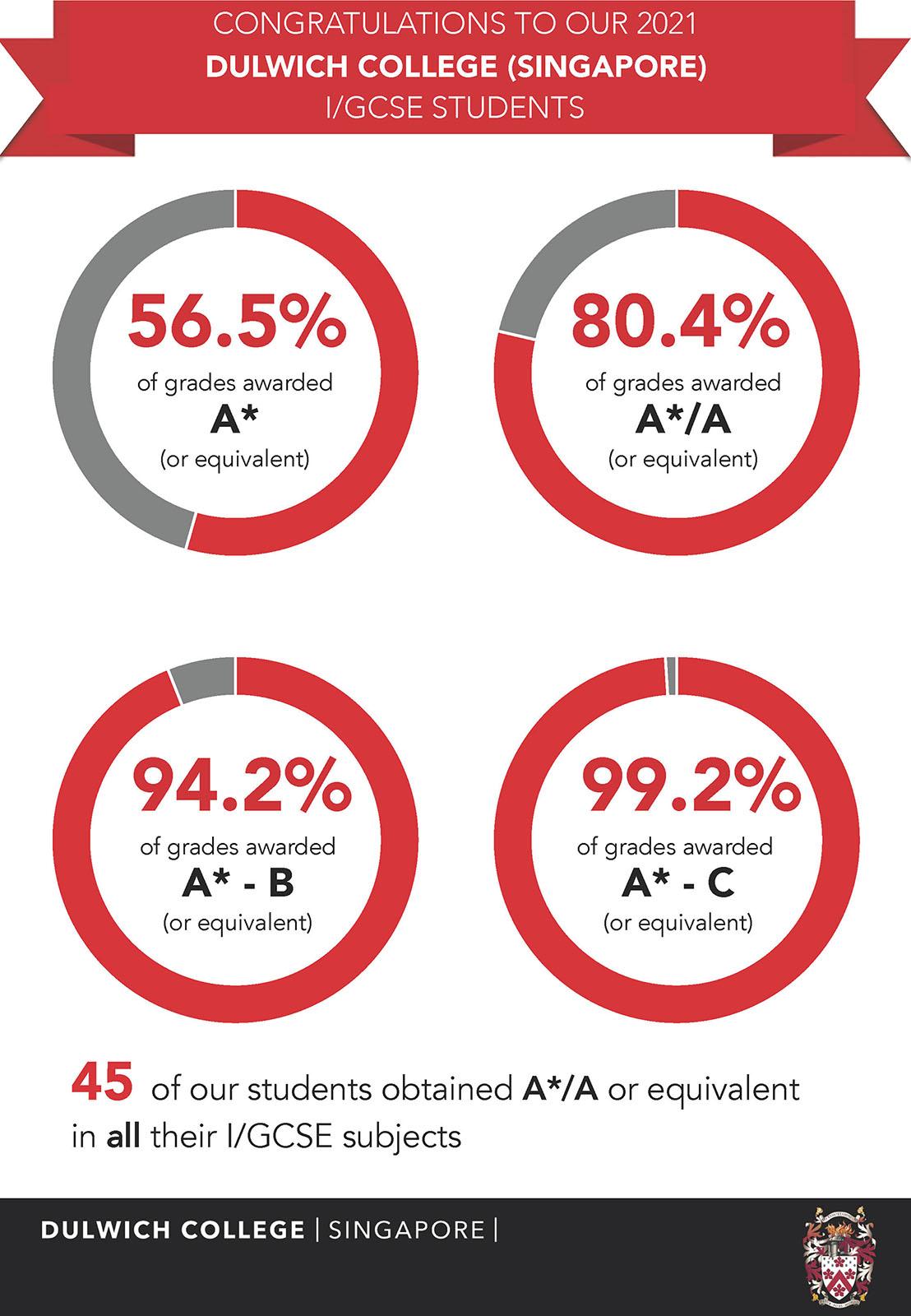 academic-results-2-igcse-2021