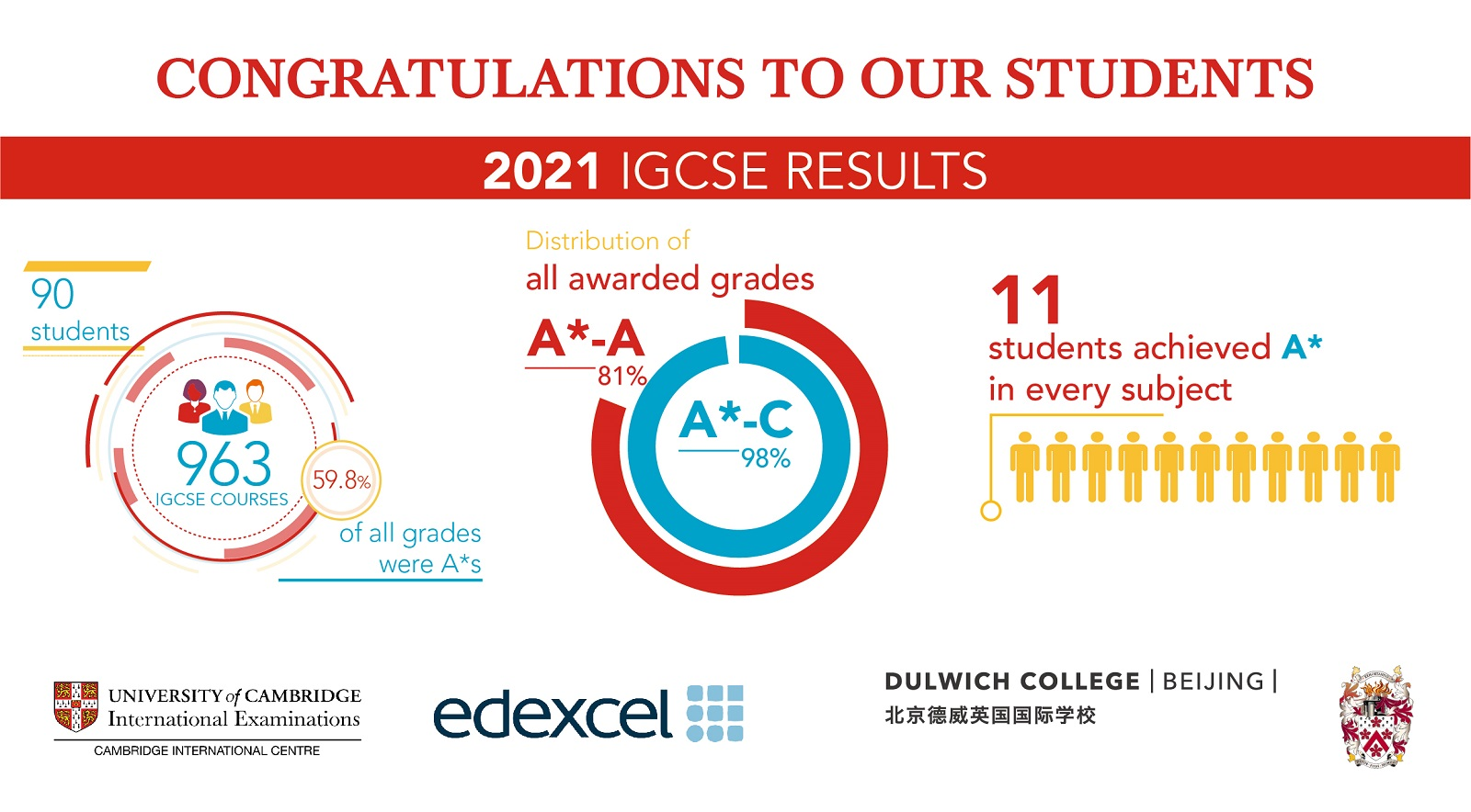 2021年IGCSE成绩