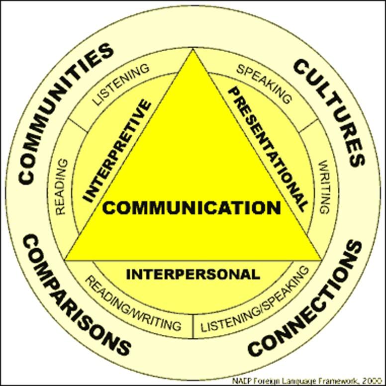 Chinese communications