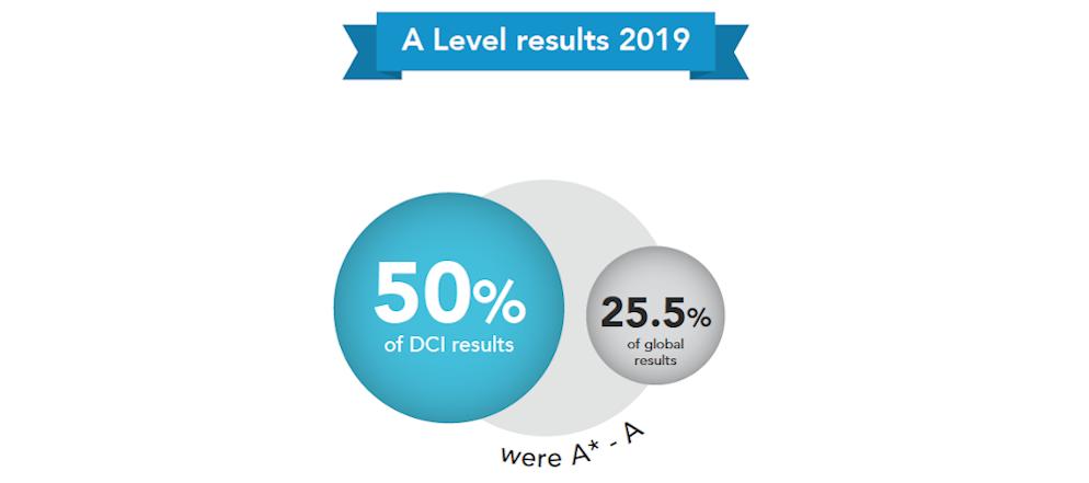 a-levels-dci-20191018-171716-901