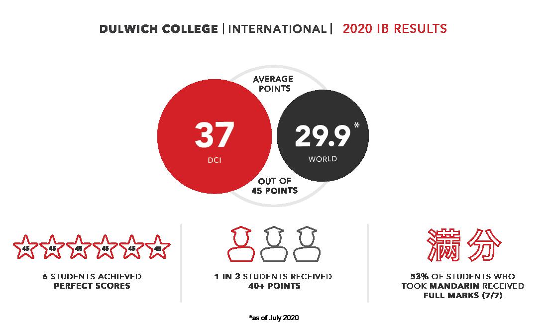 Dulwich College International 2020 IB Results