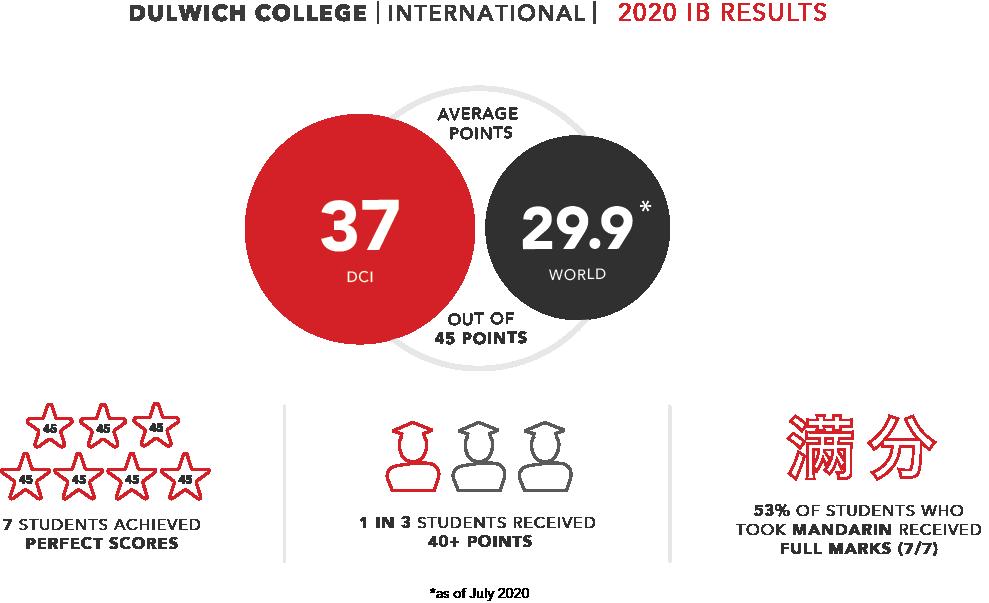 Dulwich IB results 2020