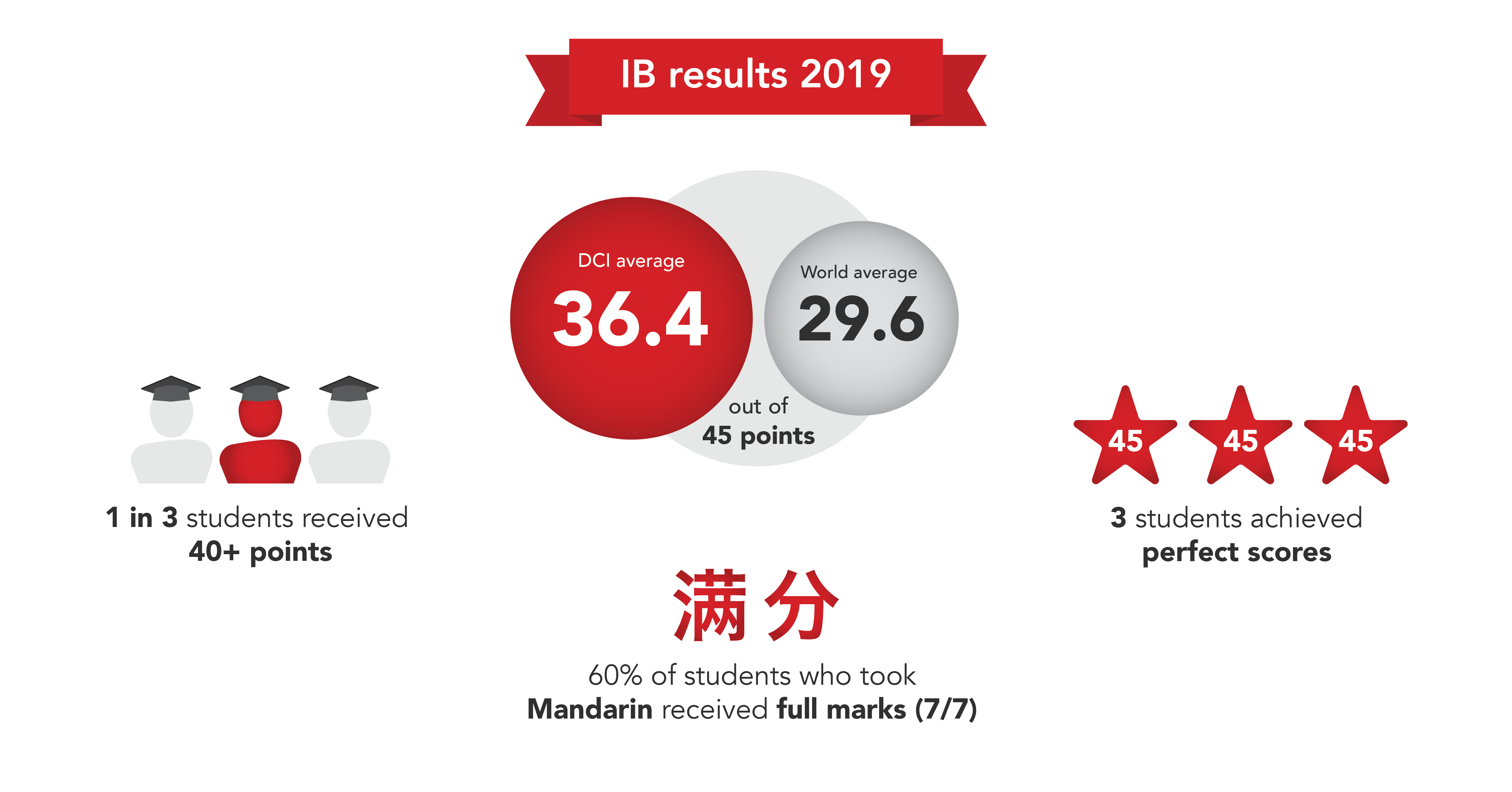 ib-dci-results-2019-02-20191018-171716-972