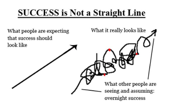 成功不是一条直线