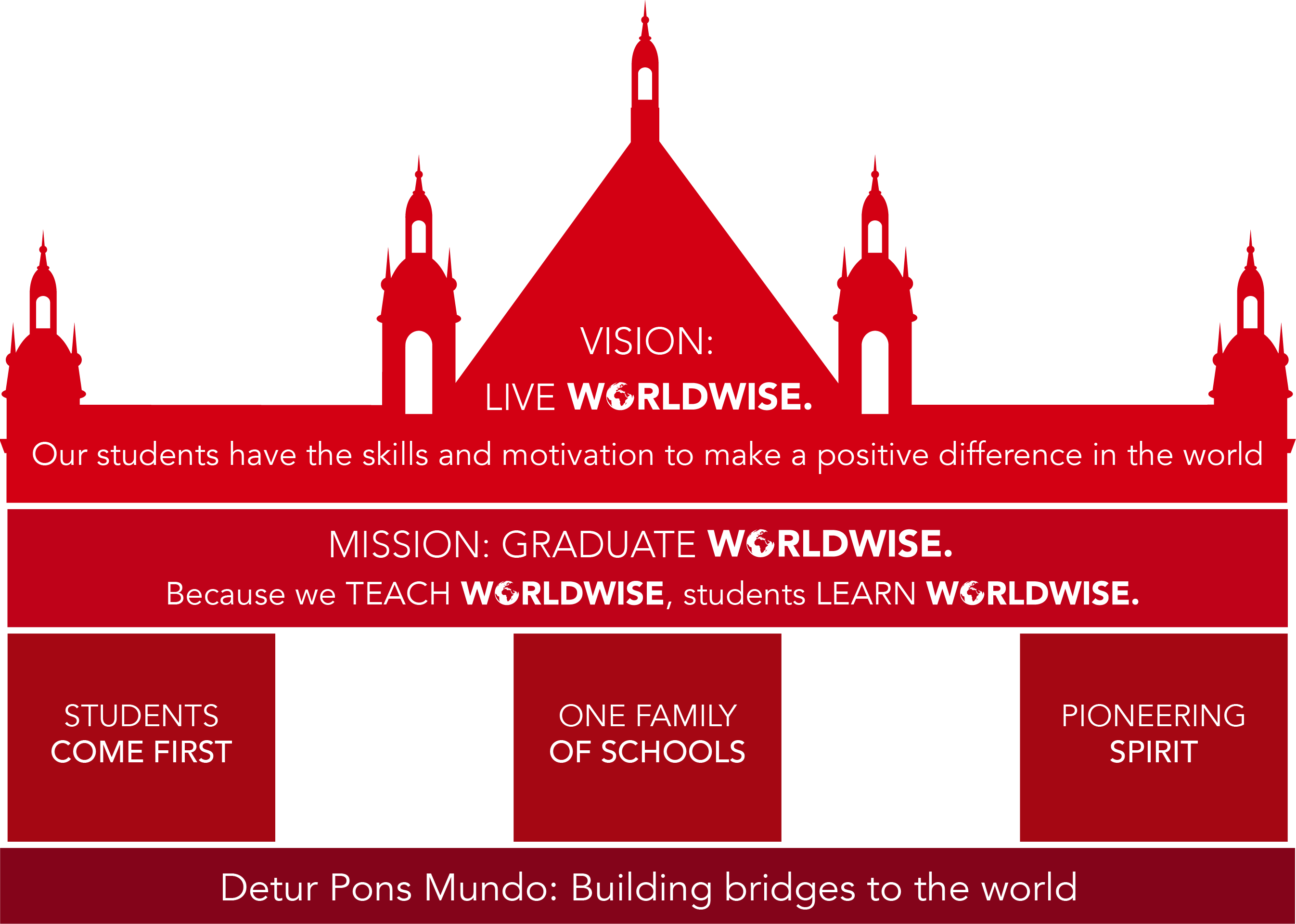 worldwise-dci-vision-Dulwich_College_Shanghai_Pudong
