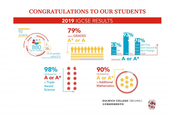 IGCSE Results 2019, DCB